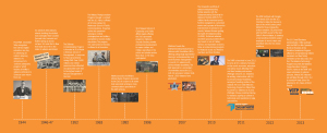 Timeline of Syracuse University's historic commitment to veterans.